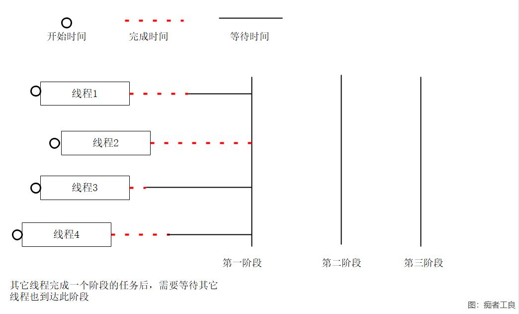 《C#多线程(9):多阶段并行线程》