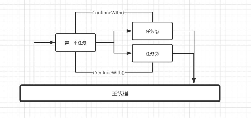 《C#多线程(14):任务基础②》