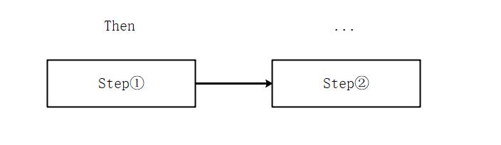 《C#多线程(16):手把手教你撸一个工作流》