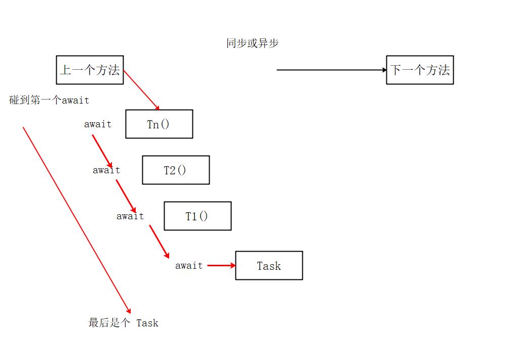 《C# 多线程(18):一篇文章就理解async和await》
