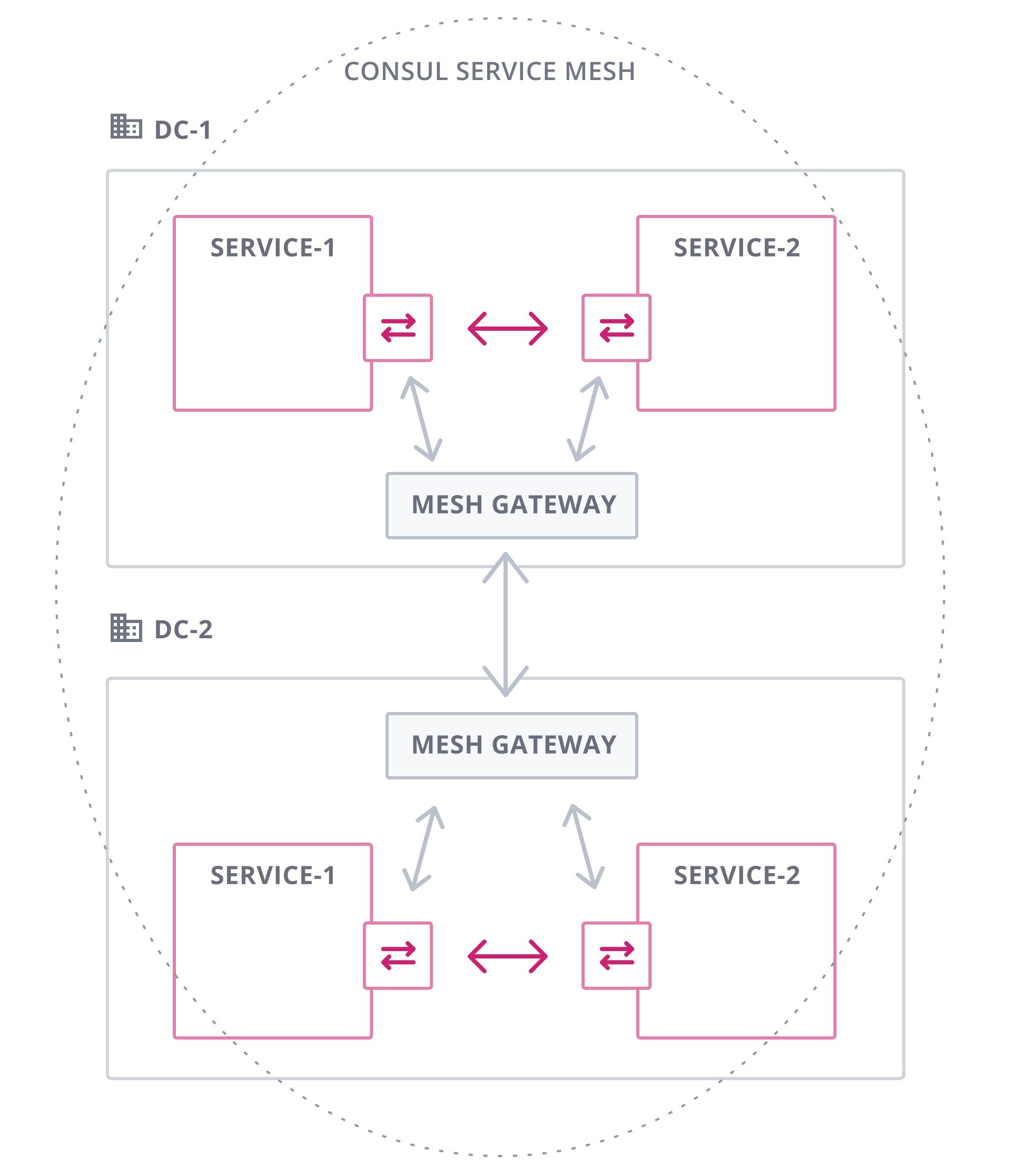 《学习搭建 Consul 服务发现与服务网格-有丰富的示例和图片》