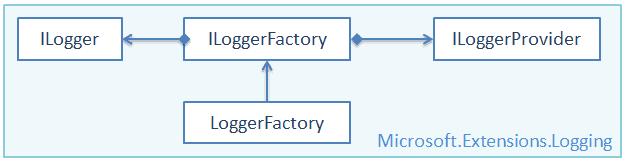 《.NET Core 中的日志与分布式链路追踪》