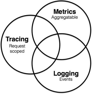 《Basic realization principle of distributed link tracking framework》