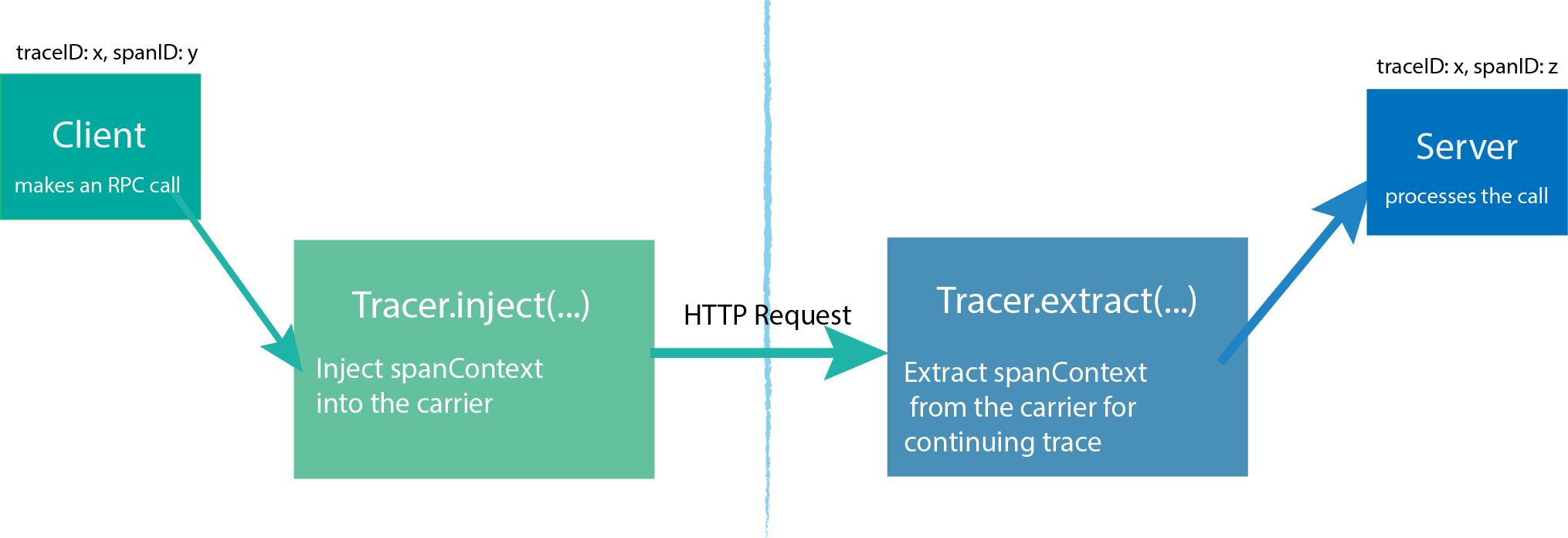 《分布式链路追踪框架的基本实现原理》