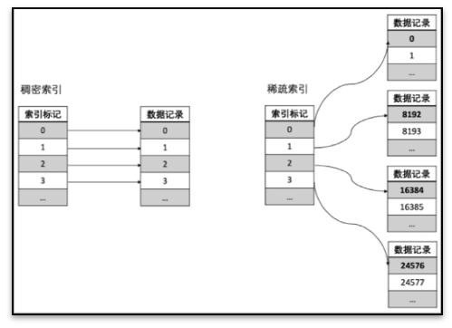 《【五分钟】001-数据结构概论》