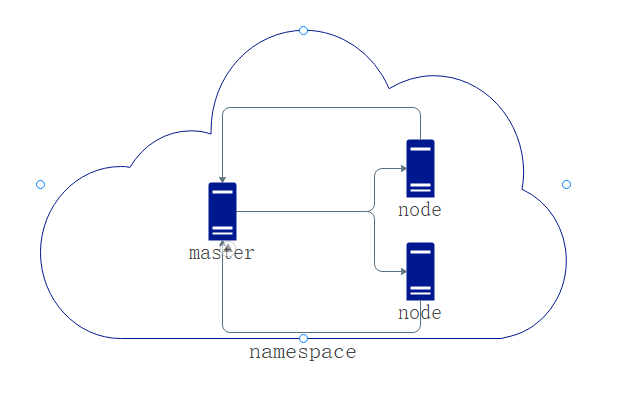 《浅入kubernetes(3):namespace、node、pod》